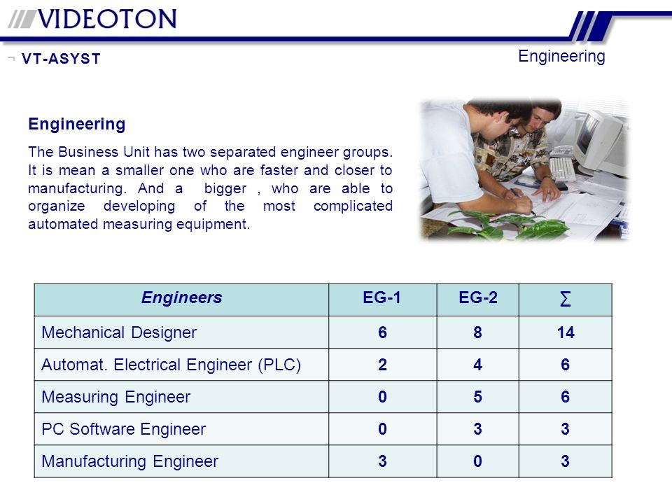 Automat. Electrical Engineer (PLC) 2 4 Measuring Engineer 5