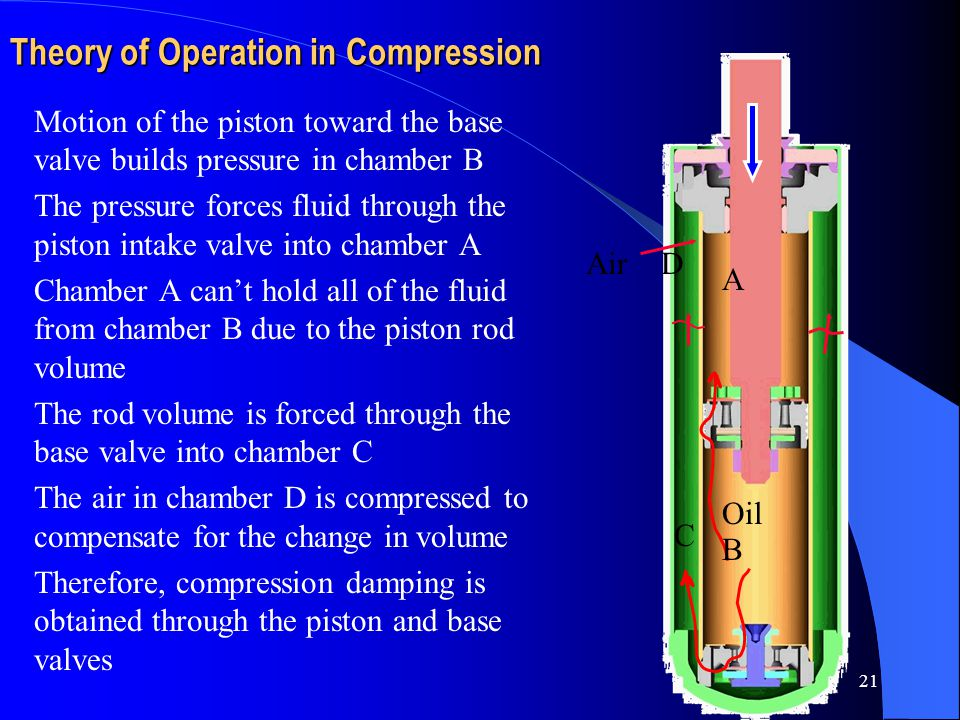 Theory of Operation in Compression