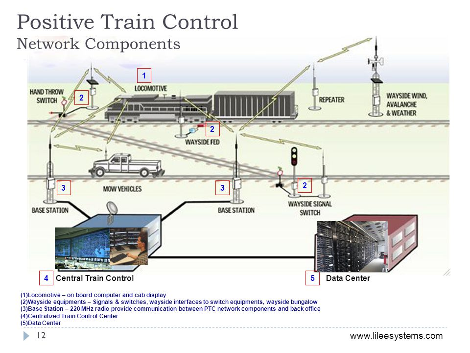 Positive Train Control Network Components