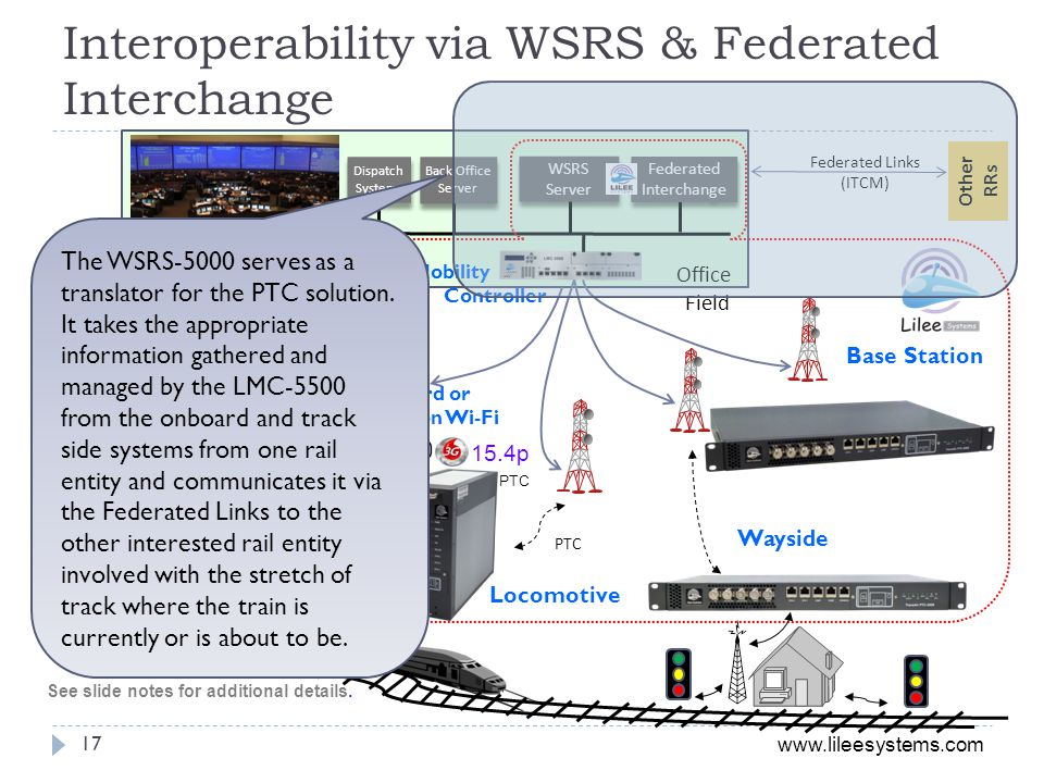 Interoperability via WSRS & Federated Interchange