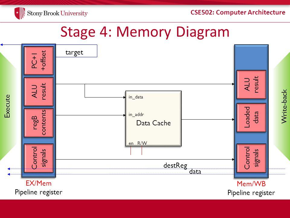 Stage 4: Memory Diagram ALU result EX/Mem Pipeline register PC+1