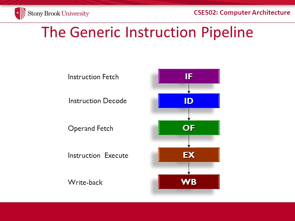The Generic Instruction Pipeline