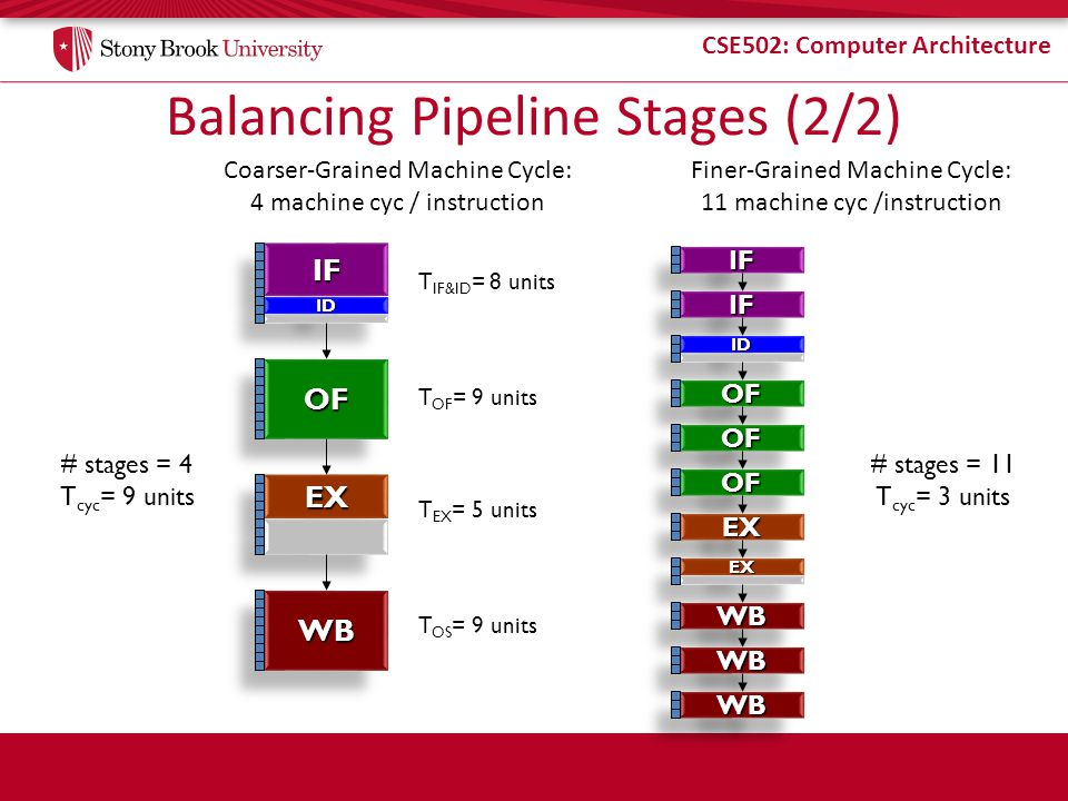 Balancing Pipeline Stages (2/2)