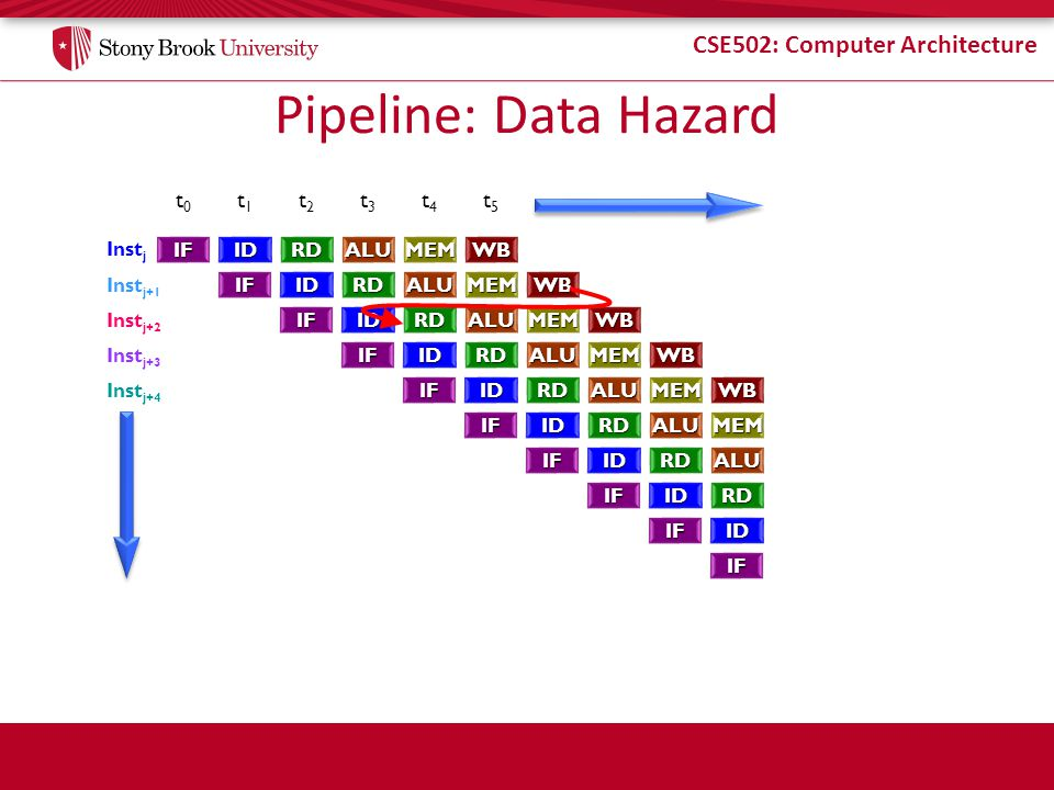 Pipeline: Data Hazard t0 t1 t2 t3 t4 t5 Instj IF ID RD ALU MEM WB