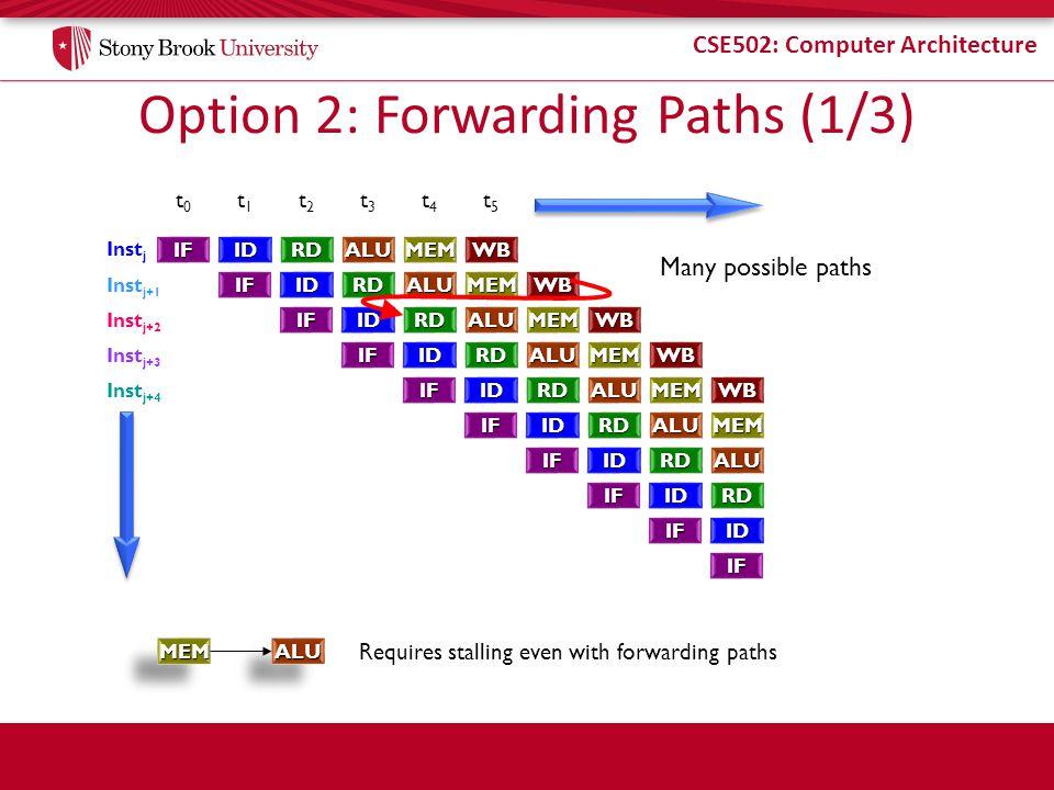 Option 2: Forwarding Paths (1/3)