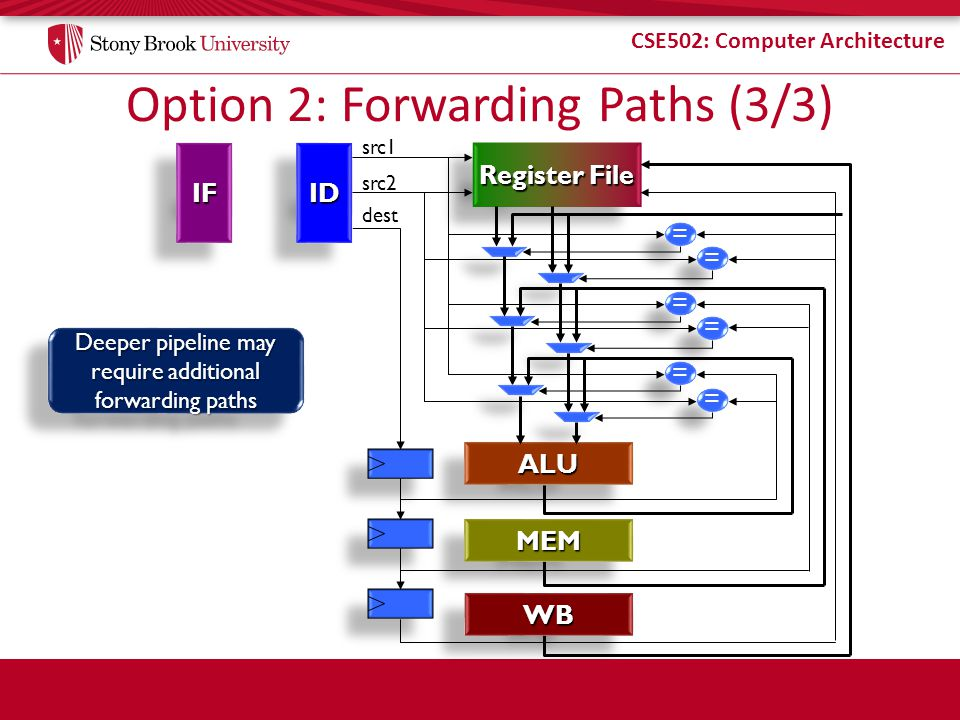 Option 2: Forwarding Paths (3/3)