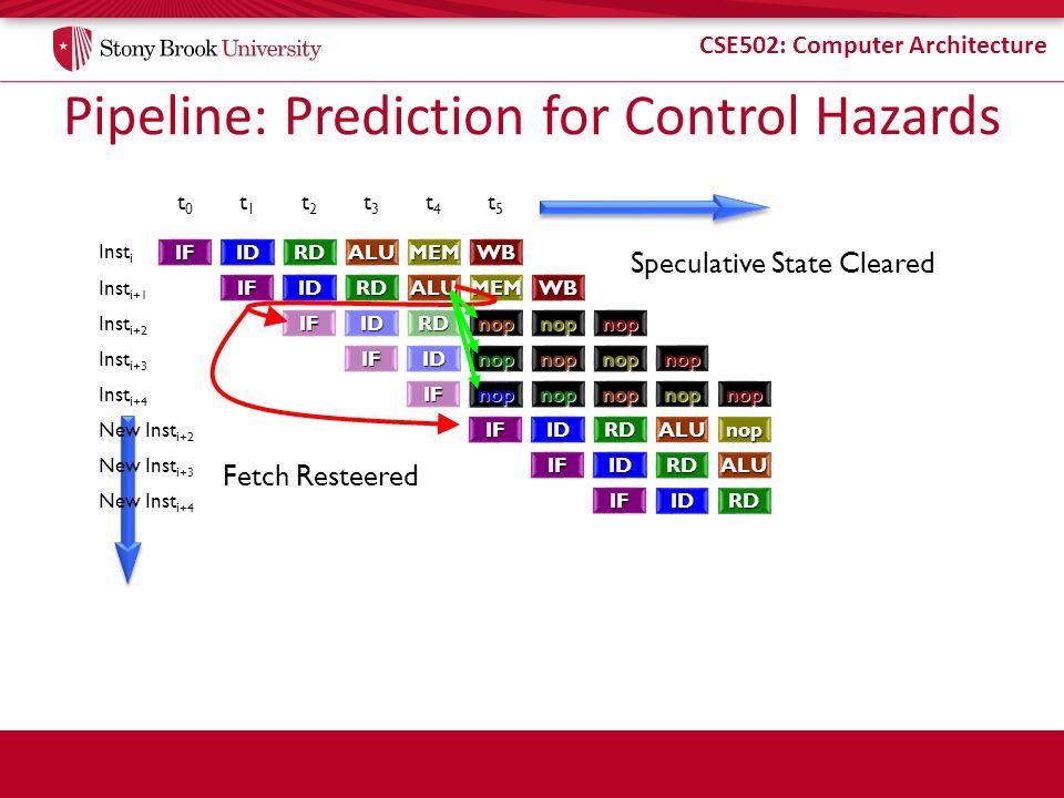 Pipeline: Prediction for Control Hazards