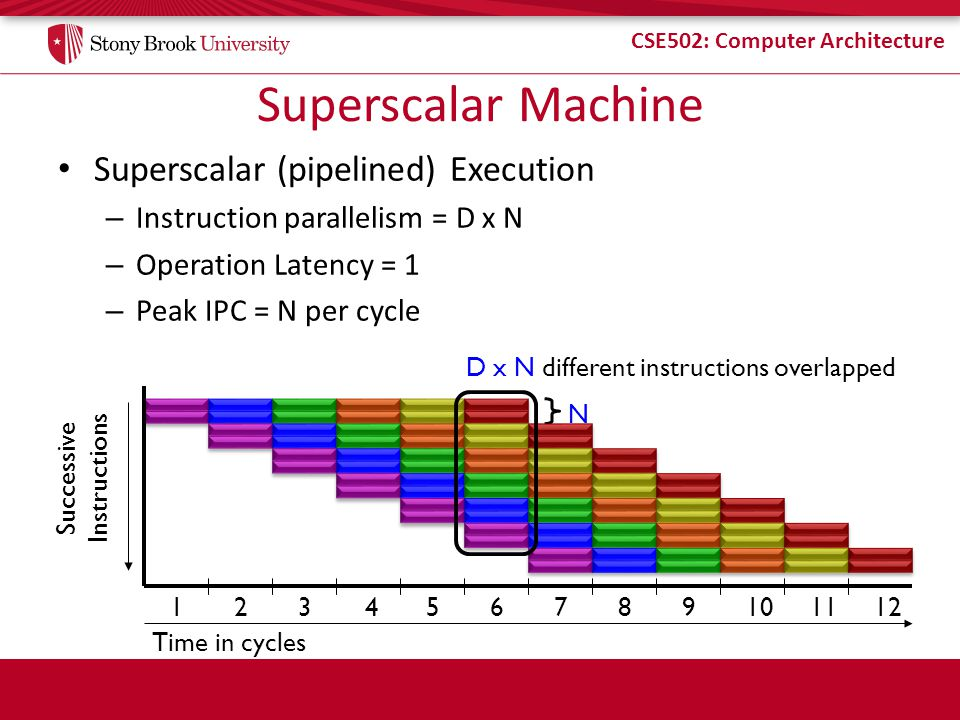 Superscalar Machine Superscalar (pipelined) Execution