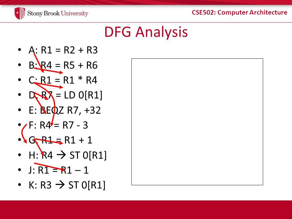 DFG Analysis A: R1 = R2 + R3 B: R4 = R5 + R6 C: R1 = R1 * R4