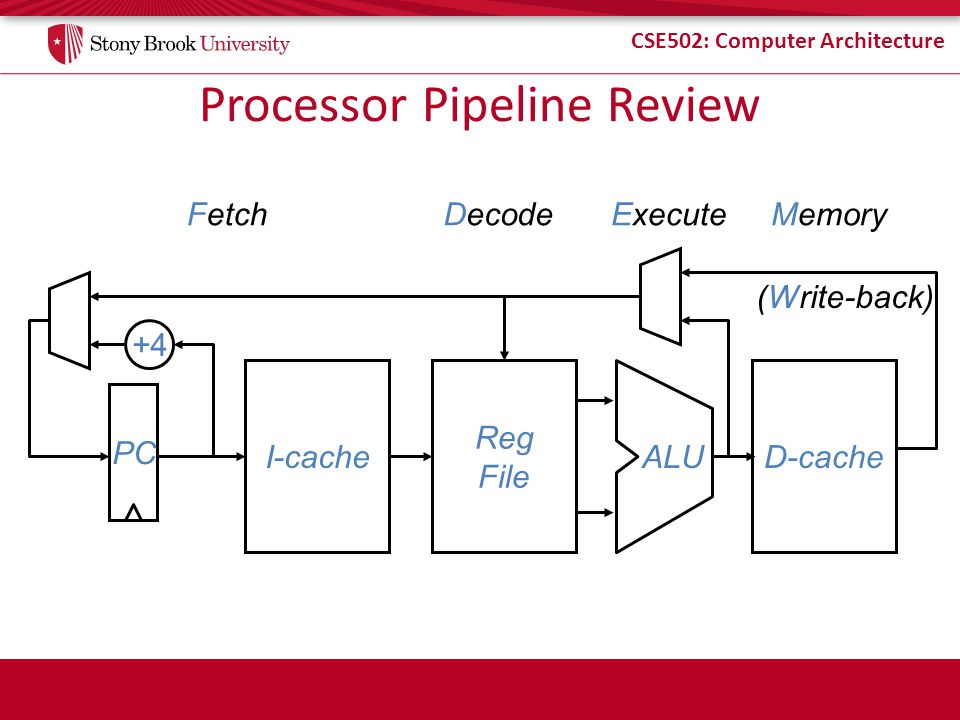 Processor Pipeline Review