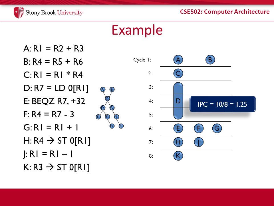 Example A: R1 = R2 + R3 B: R4 = R5 + R6 C: R1 = R1 * R4