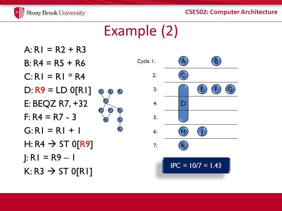 Example (2) A: R1 = R2 + R3 B: R4 = R5 + R6 C: R1 = R1 * R4