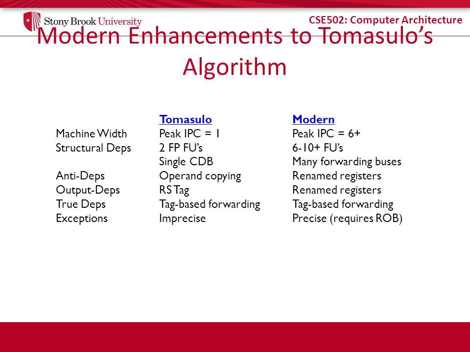 Modern Enhancements to Tomasulo's Algorithm