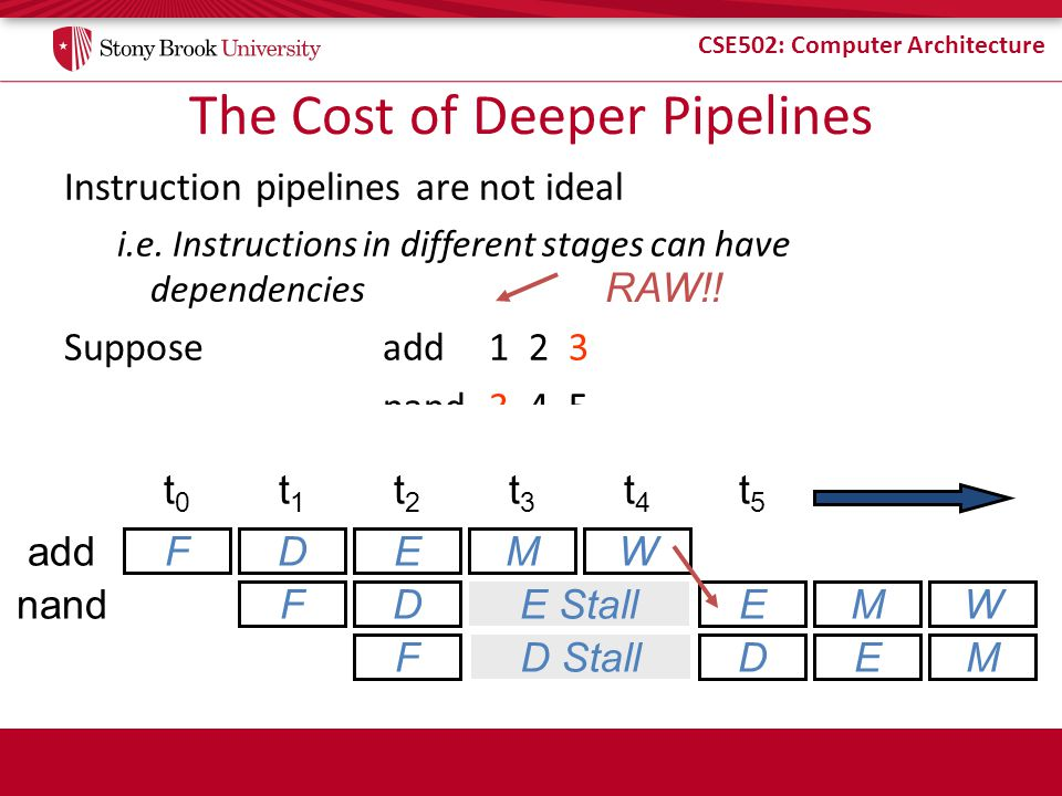 The Cost of Deeper Pipelines