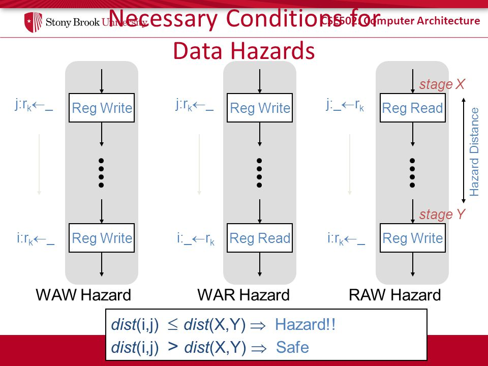 Necessary Conditions for Data Hazards