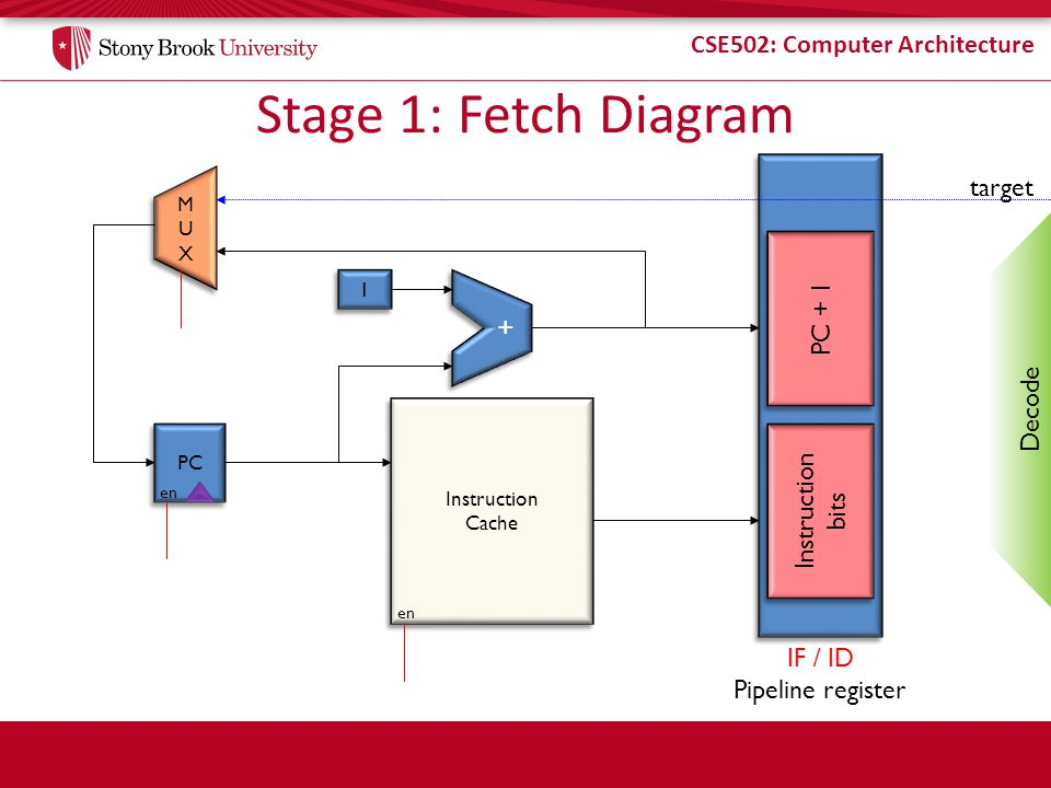 Stage 1: Fetch Diagram target PC + 1 Decode Instruction bits IF / ID