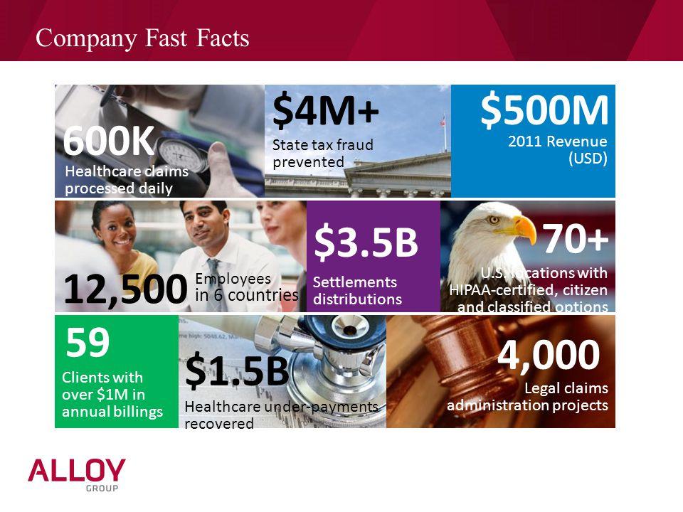 $4M+ $500M 600K 70+ $3.5B 12,500 59 4,000 $1.5B Company Fast Facts