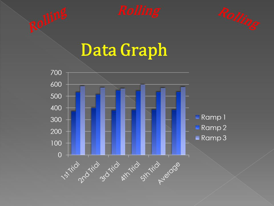 Rolling Rolling Rolling Data Graph