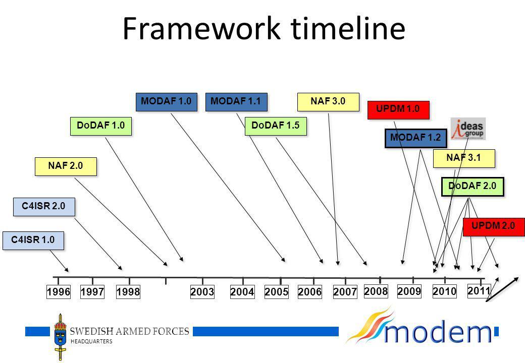 Framework timeline MODAF 1.0. MODAF 1.1. NAF 3.0. UPDM 1.0. DoDAF 1.0. DoDAF 1.5. MODAF 1.2. NAF 3.1.
