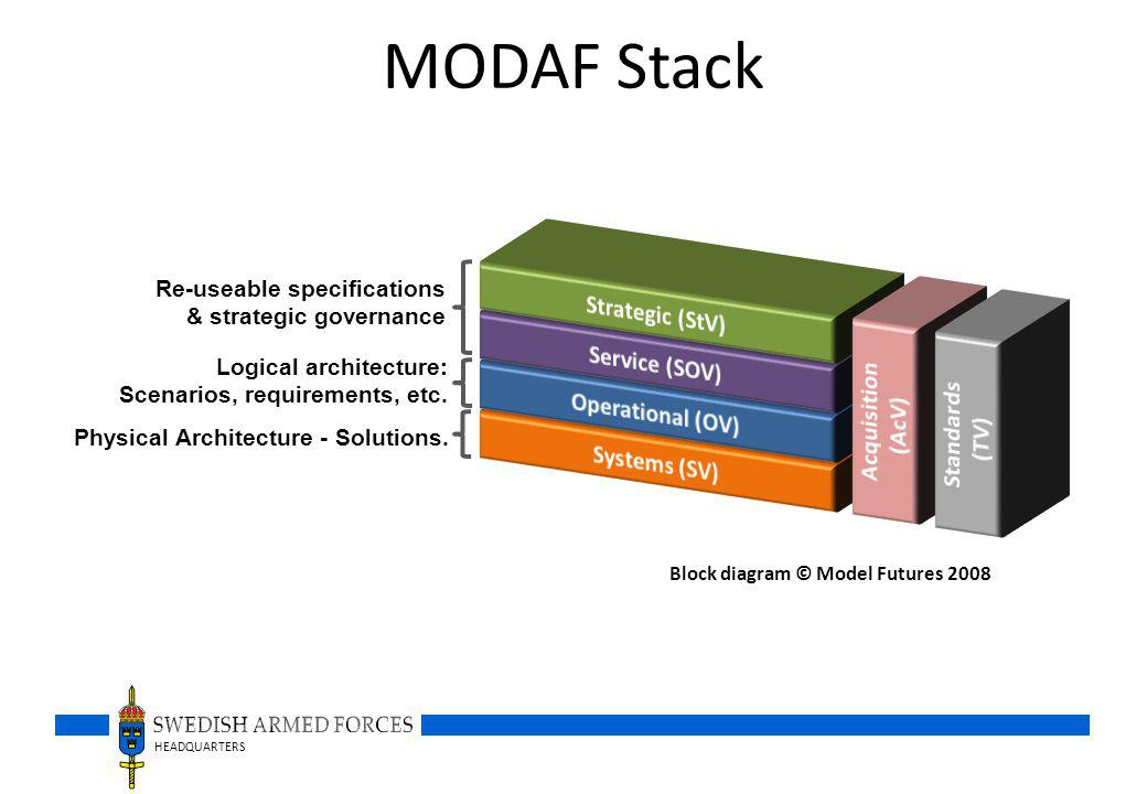 MODAF Stack Strategic (StV) Acquisition Service (SOV) (AcV) Standards