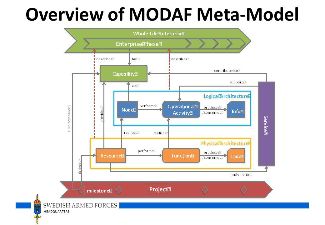 Overview of MODAF Meta-Model