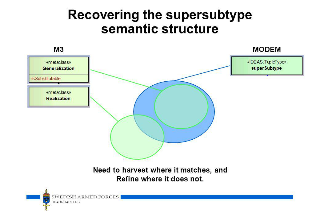 Recovering the supersubtype semantic structure