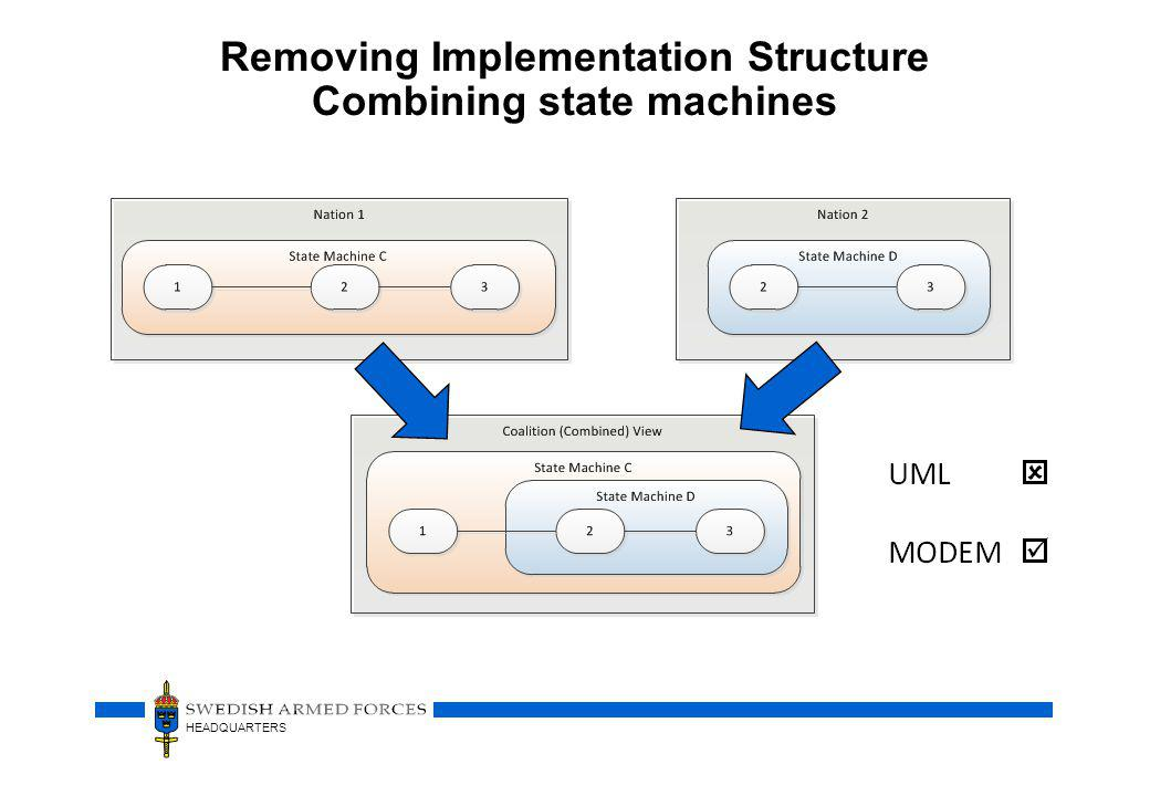 Removing Implementation Structure Combining state machines