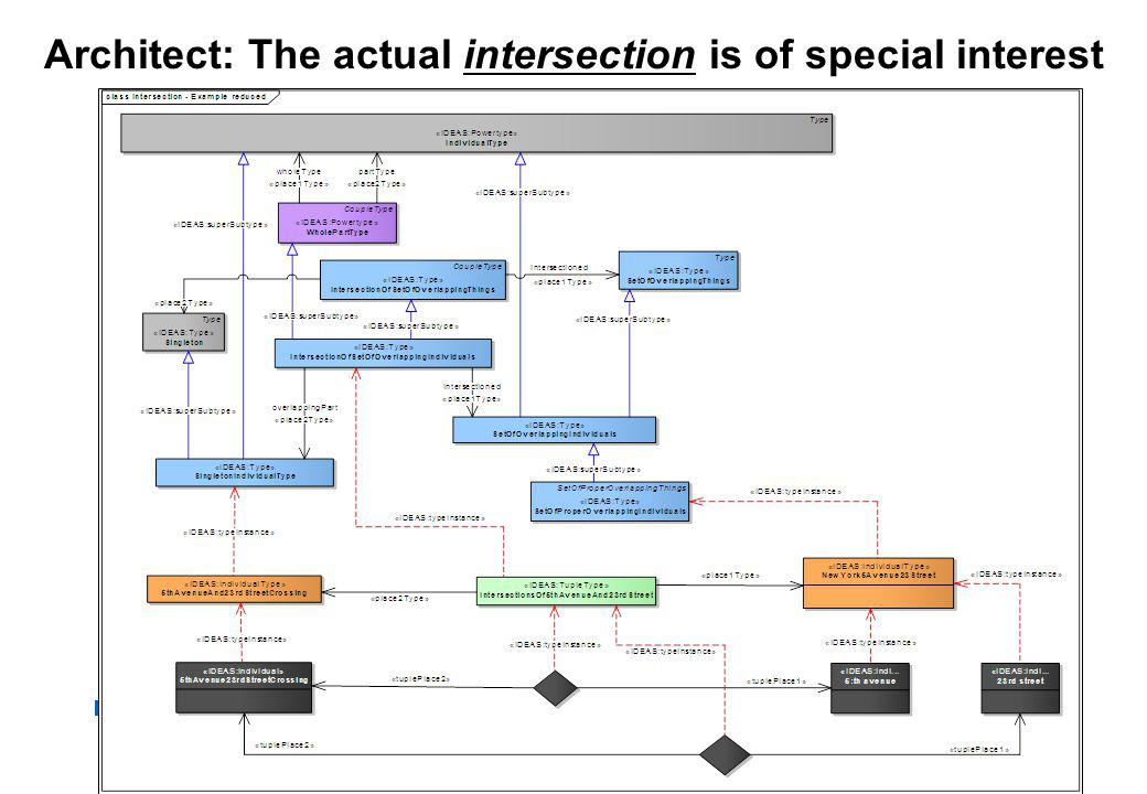 Architect: The actual intersection is of special interest