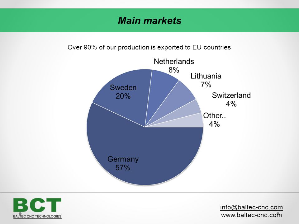 Over 90% of our production is exported to EU countries