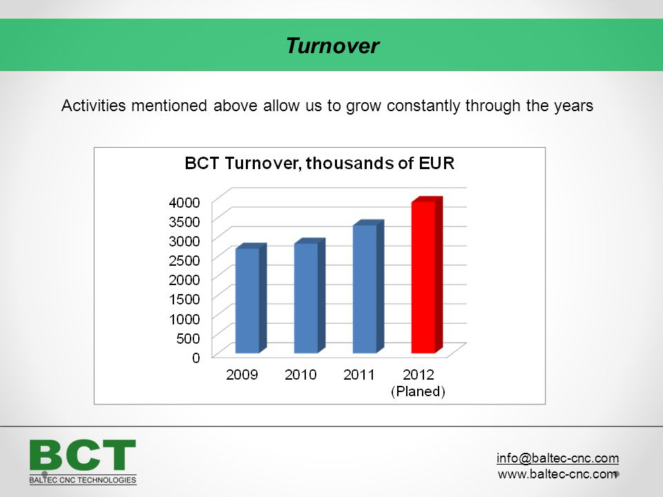 Turnover Activities mentioned above allow us to grow constantly through the years. info@baltec-cnc.com.