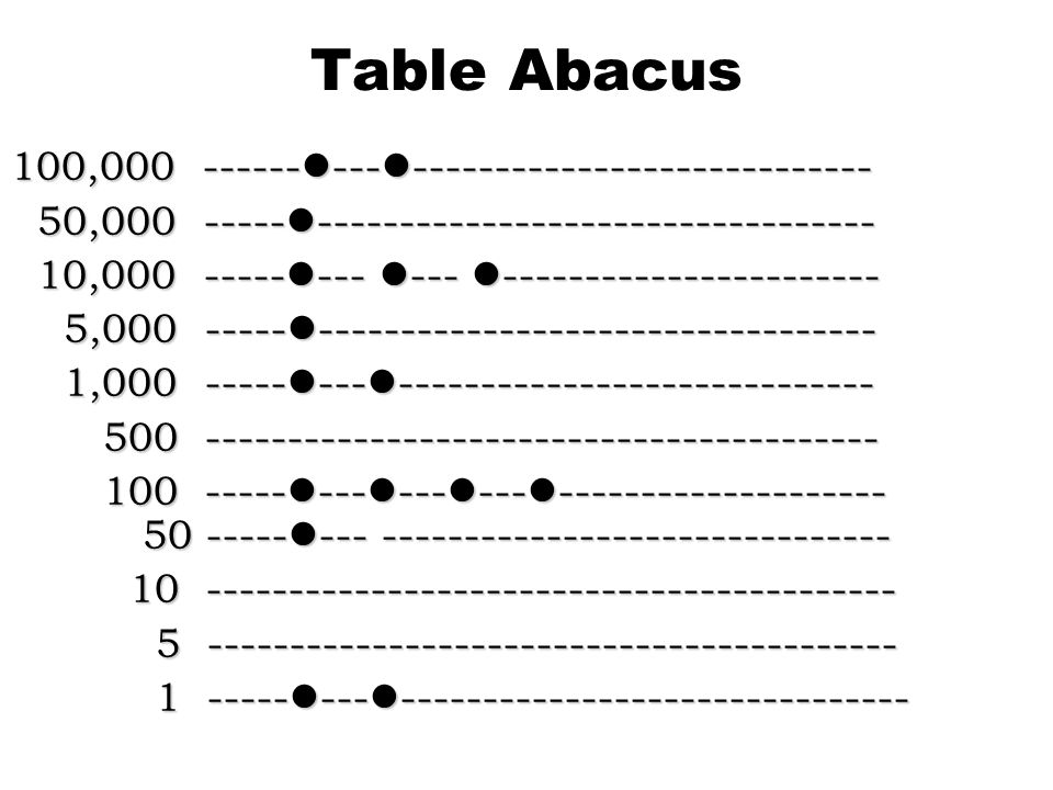 Table Abacus 100,000 -------------------------------------