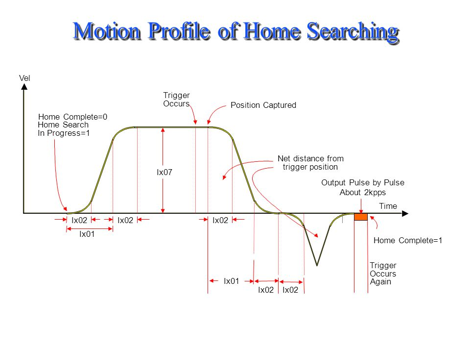 Motion Profile of Home Searching
