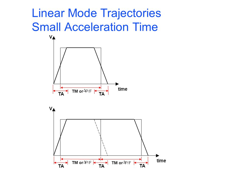 Linear Mode Trajectories (continue) Small Acceleration Time
