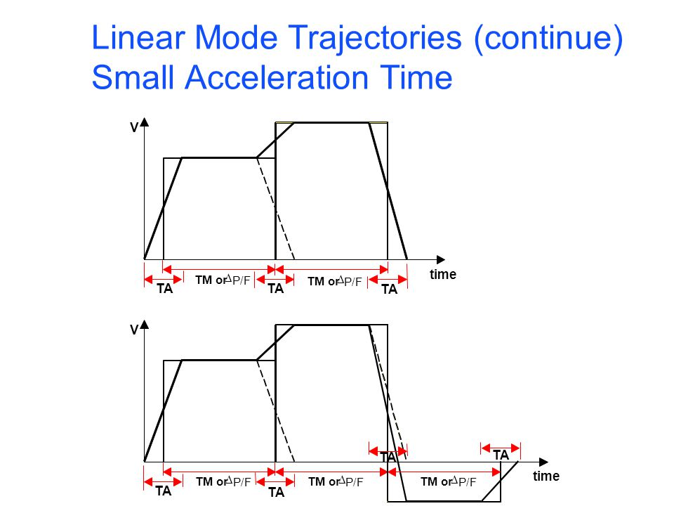 Linear Mode Trajectories (continue) Acceleration Time matches Move Time