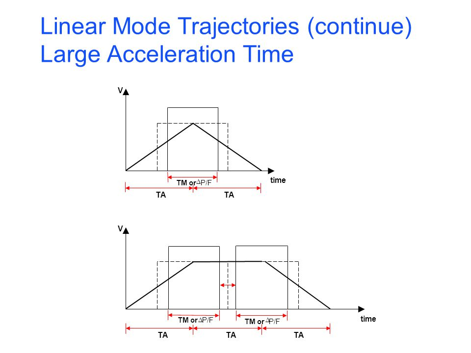 Linear Mode Trajectories (continue) Large Acceleration Time