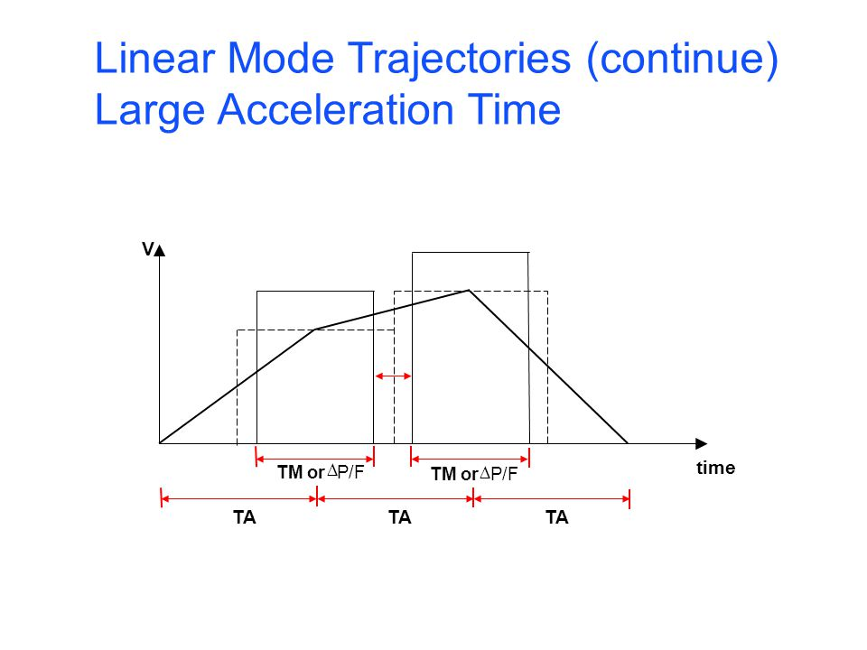 Motion Acceleration I-Variables