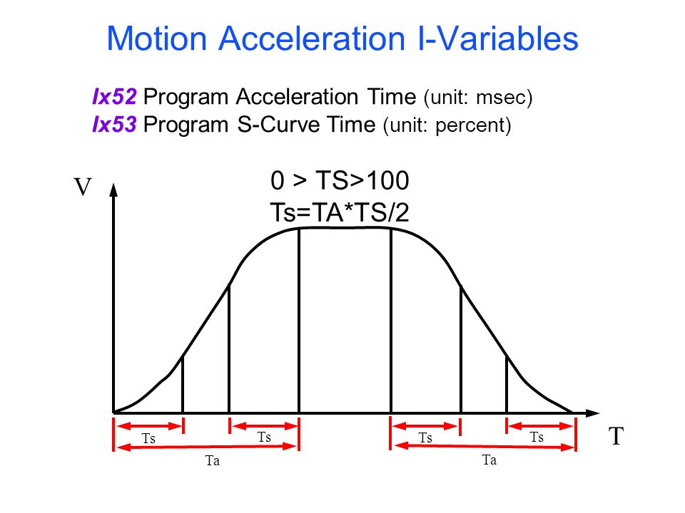 Motion Acceleration I-Variables (continue)