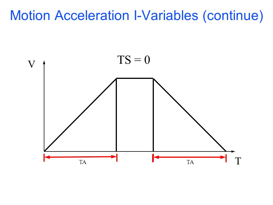 UTC400P S Curve Acceleration