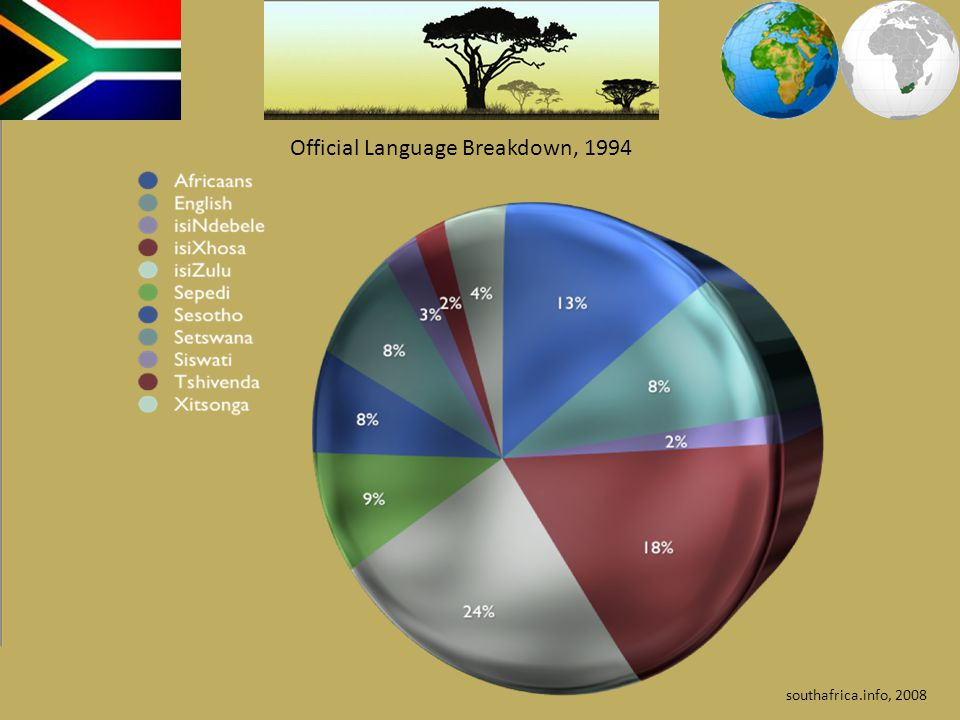 Official Language Breakdown, 1994
