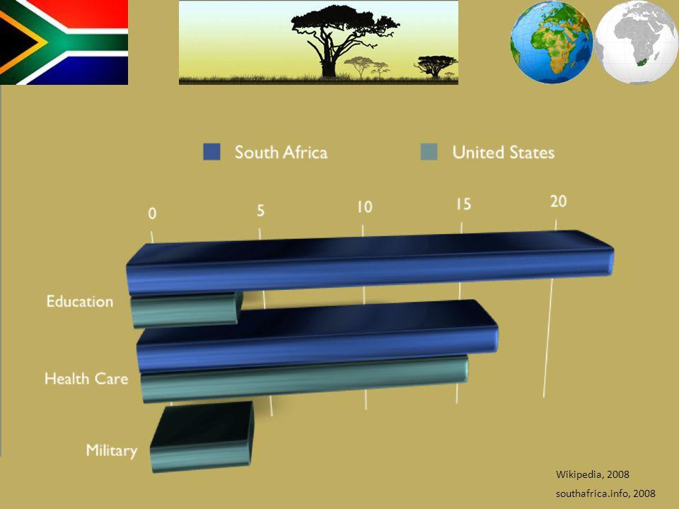 Wikipedia, 2008 southafrica.info, 2008