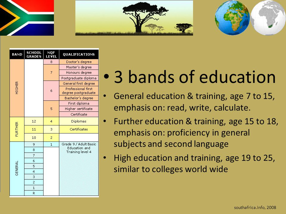 3 bands of education General education & training, age 7 to 15, emphasis on: read, write, calculate.