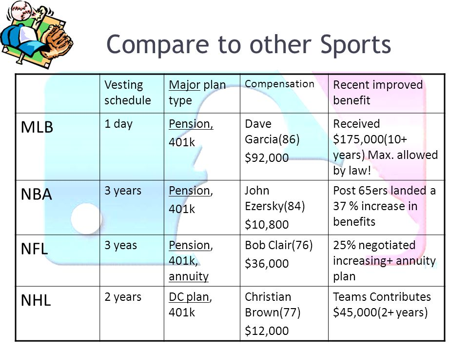 Compare to other Sports