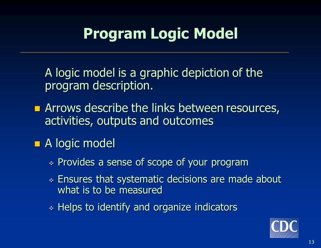 Program Logic Model Slide 14 Objective: Describe logic modeling (continues) Speaker: