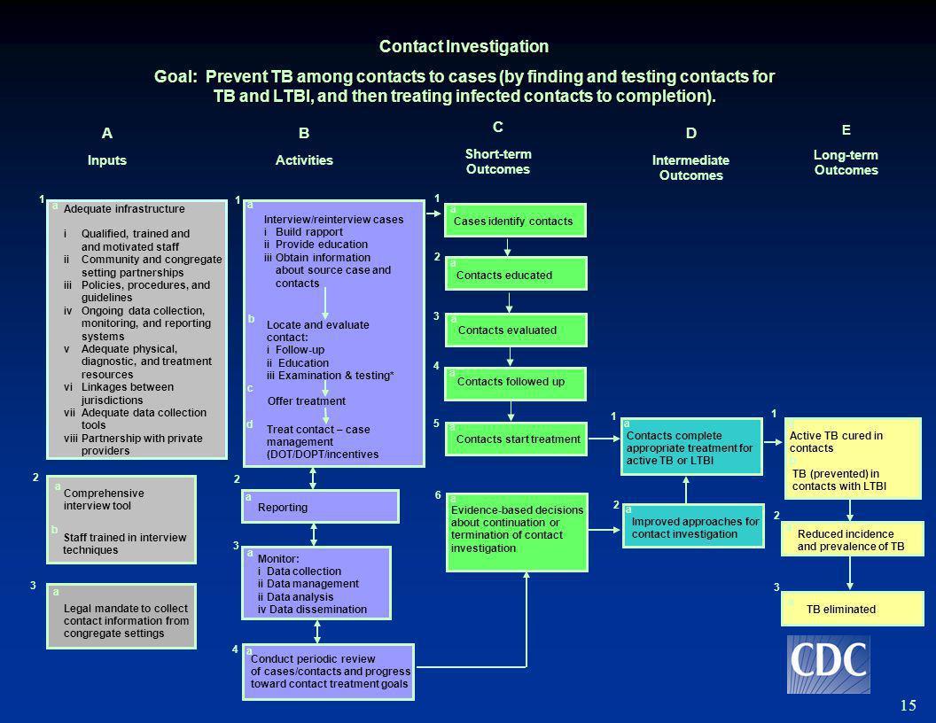 Project Description of TB Support Program