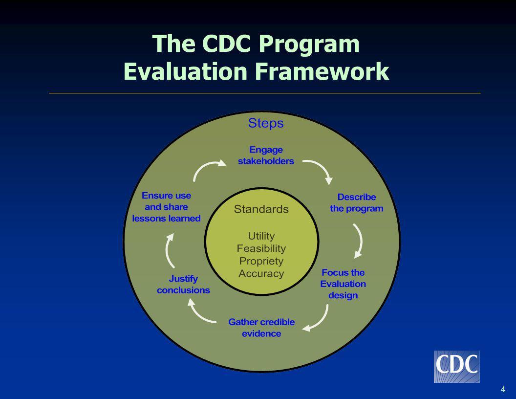 The CDC Program Evaluation Framework