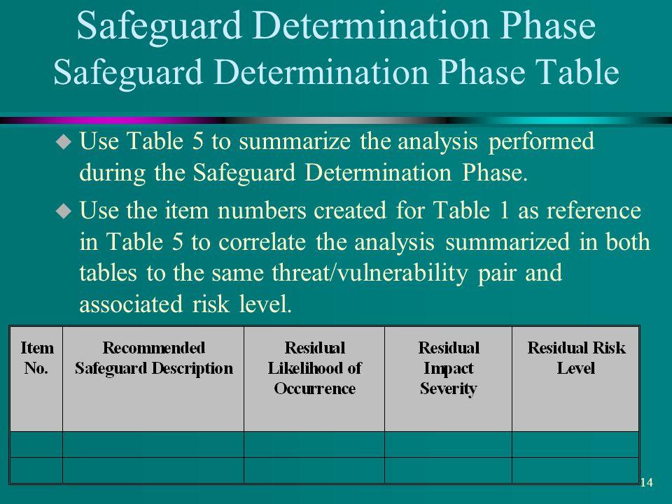 Safeguard Determination Phase Safeguard Determination Phase Table