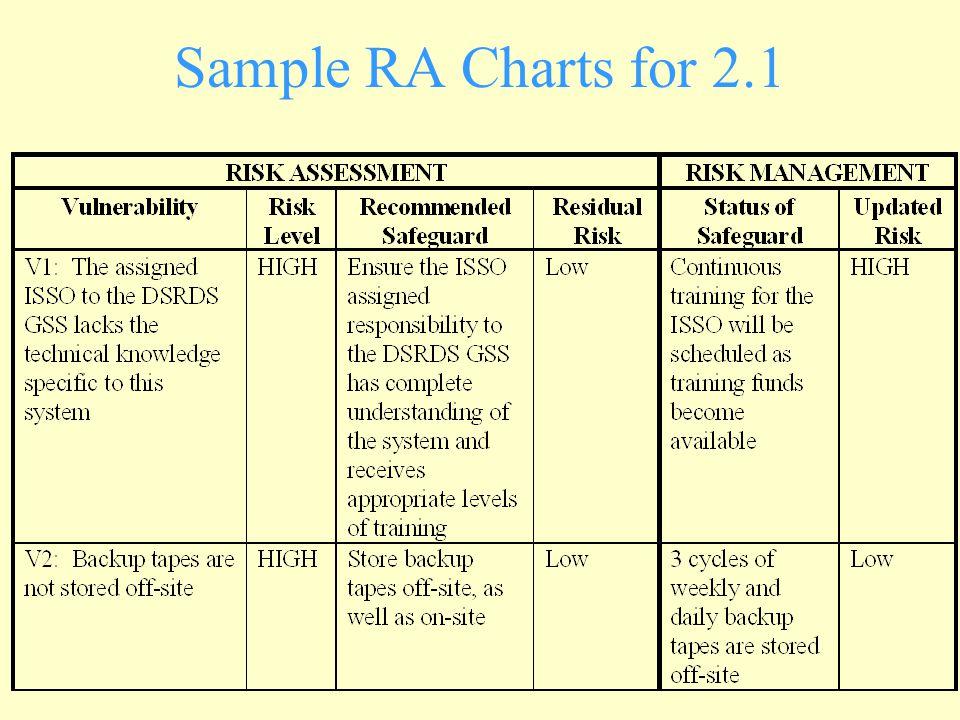 Sample RA Charts for 2.1