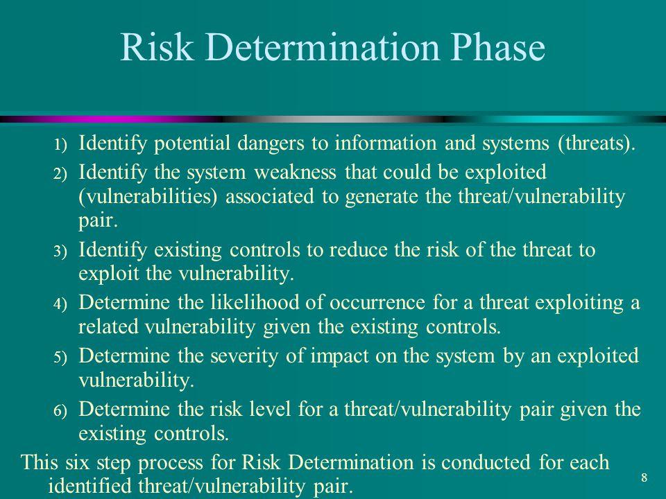 Risk Determination Phase