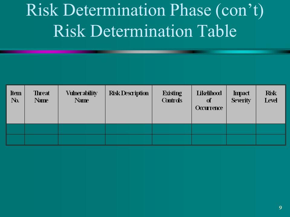 Risk Determination Phase (con't) Risk Determination Table