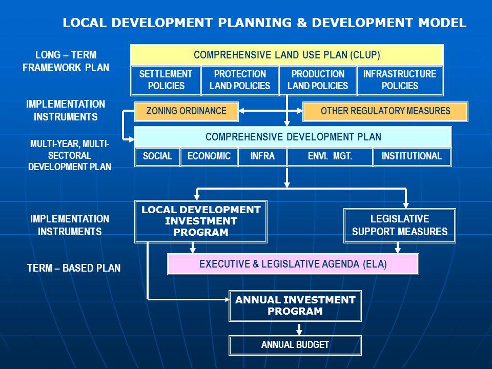 LOCAL DEVELOPMENT PLANNING & DEVELOPMENT MODEL